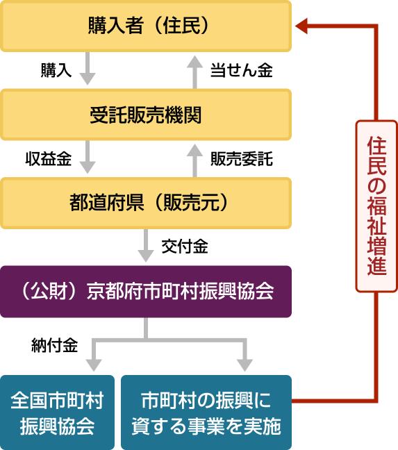 前段の内容を図解したフロー図